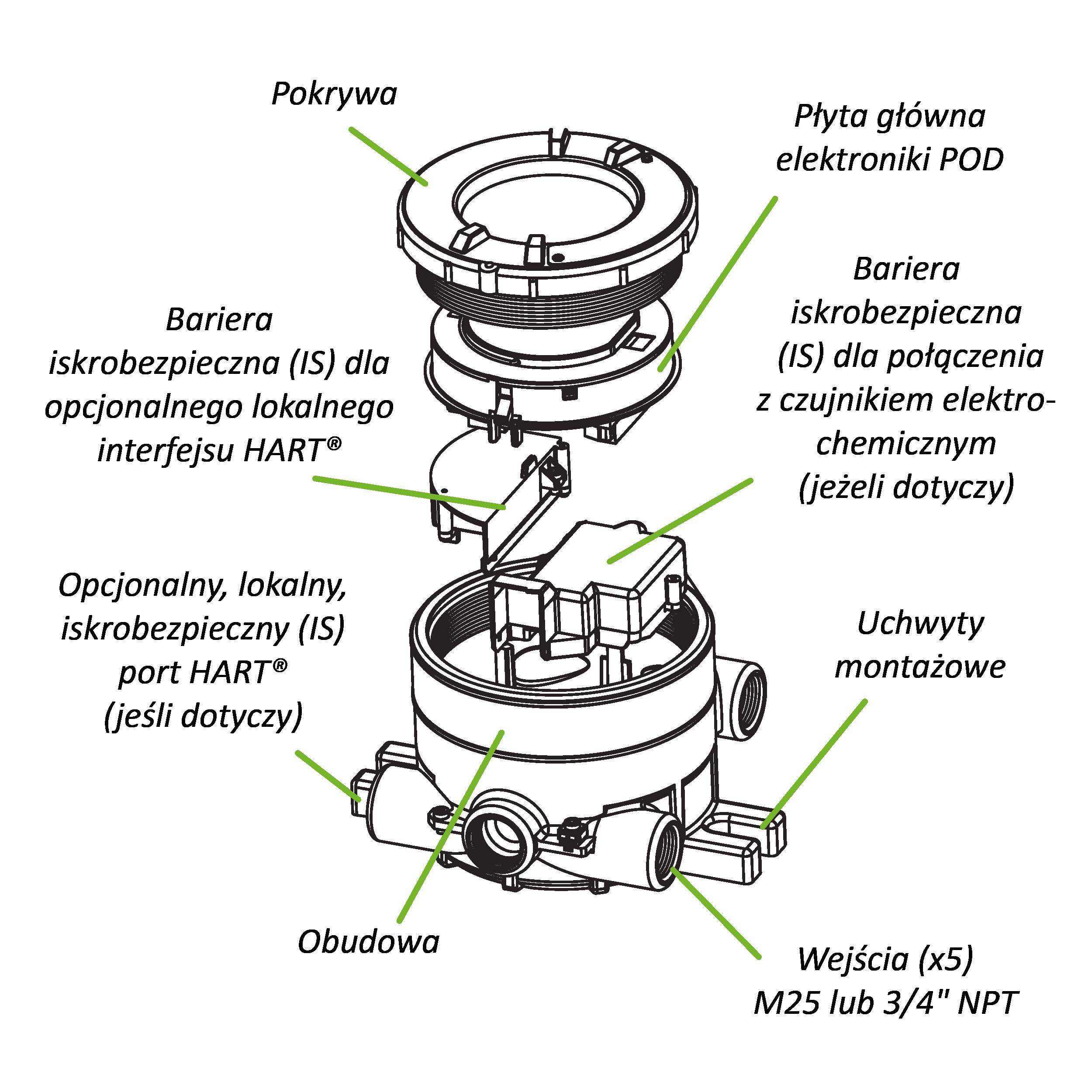 Budowa przetwornika XNX