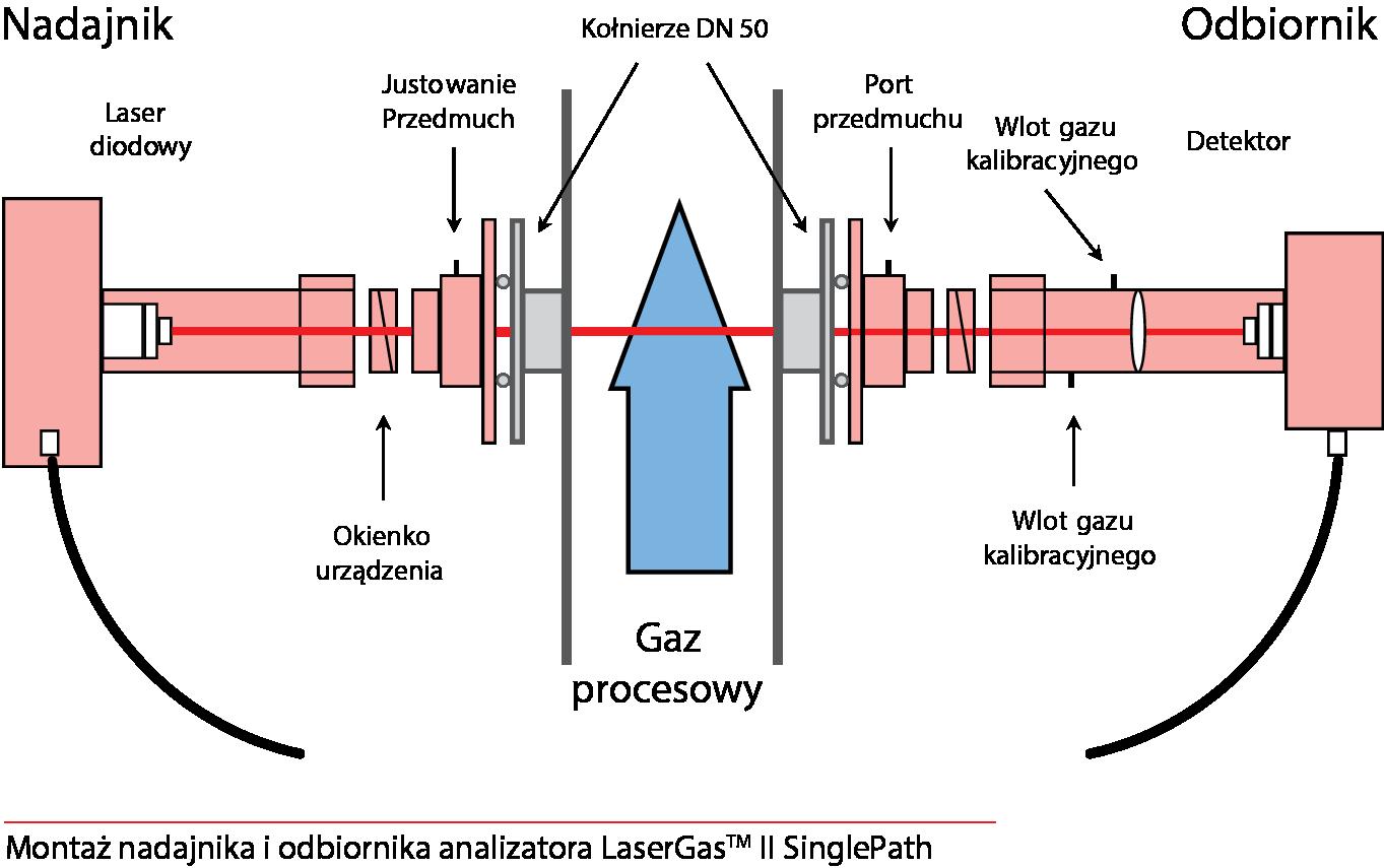 Montaż nadajnika i odbiornika analizatora LaserGas II SinglePath